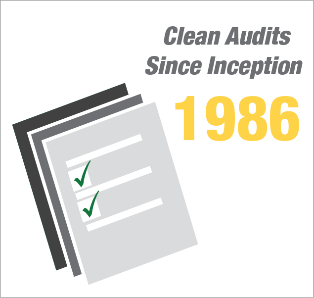 Clean Audits Since Inception 1986