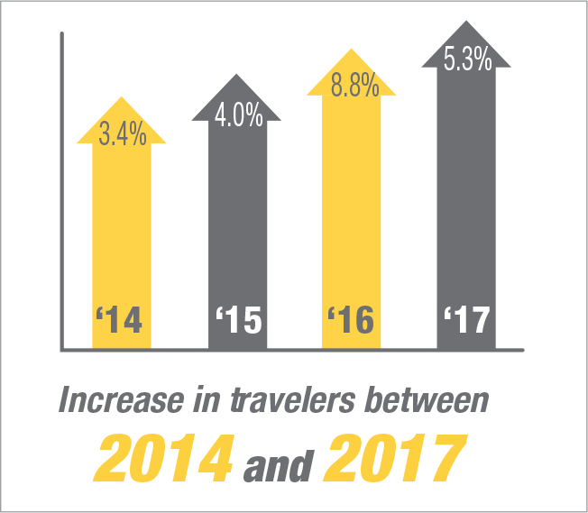 Increase in travelers between 2014 and 2017
