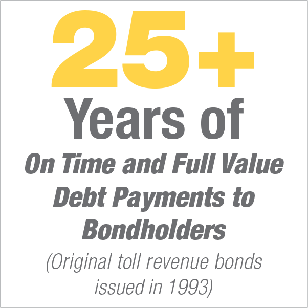 25+ Years of On Time and Full Value Debt Payments to Bondholders